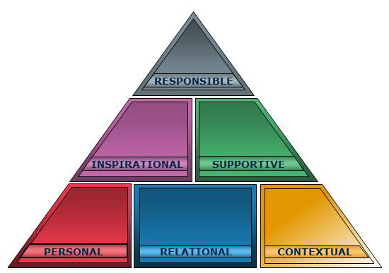 Six Domains of Leadership
